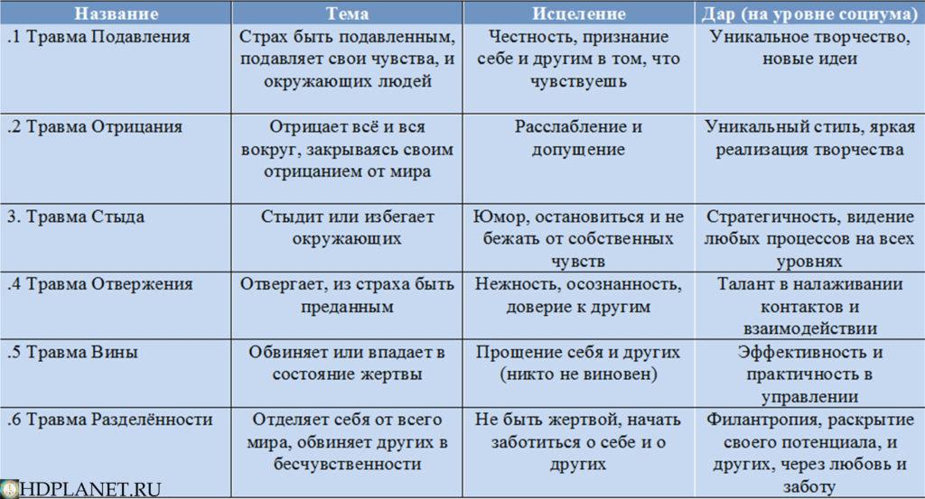 tablitsa_travmy